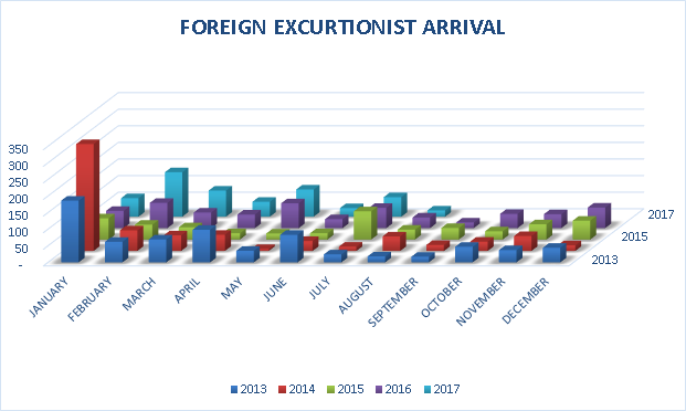 Foreign Excurtionist Arrival