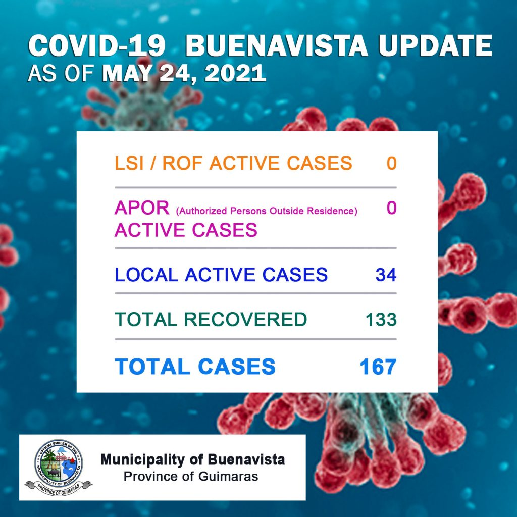 COVID-19 Summary of Cases as of May 24, 2021