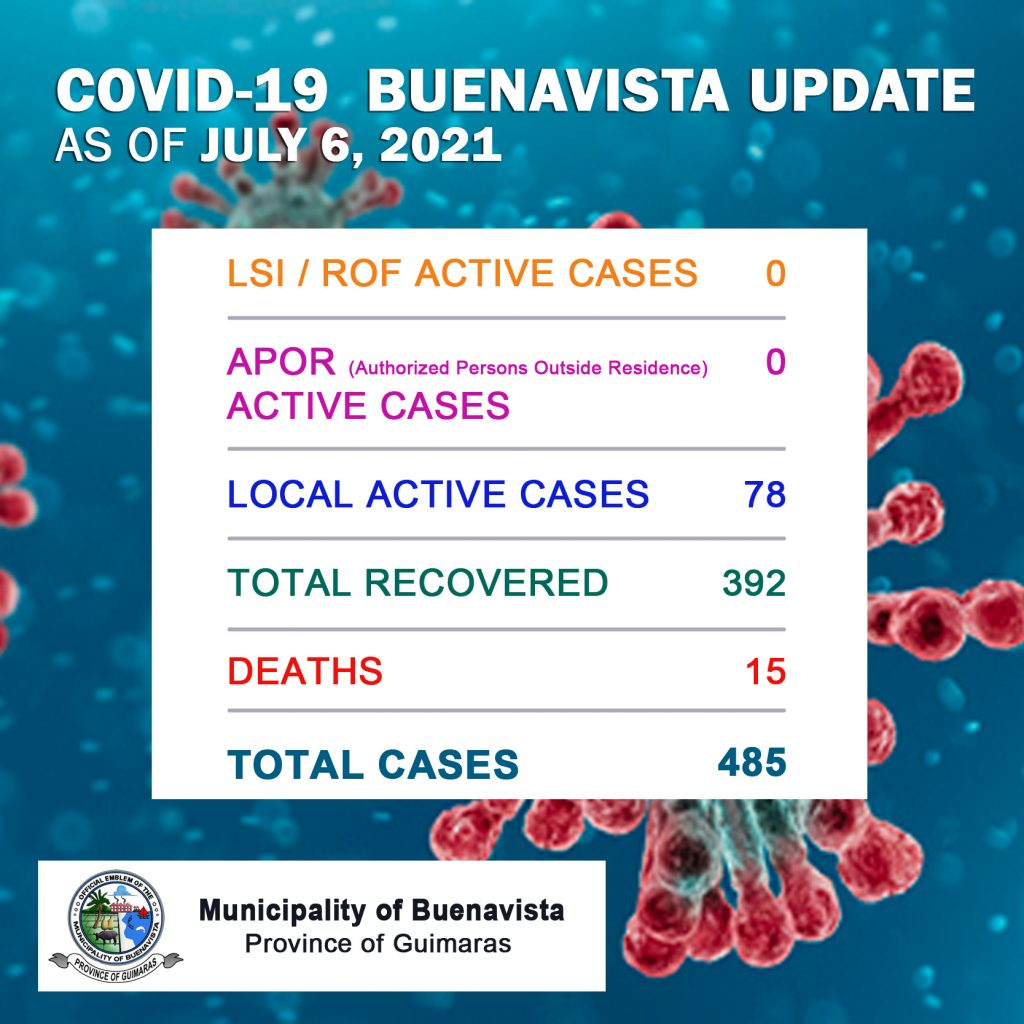 Total Cases as of July 6, 2021