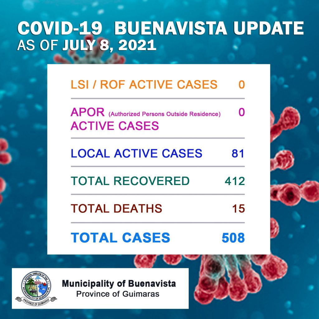 Covid-19 Cases as of July 8, 2021